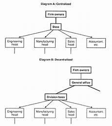 Centralized Organizational Chart Organizational Structure Change Mba617 Individual Blog