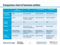 Types Of Business Entities Chart Nytech Presents Quot Essentials For Startups Part 1 Of