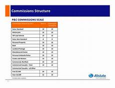Sales Commissions Structure Allstate Exclusive Insurance Agency Ownership Opportunity