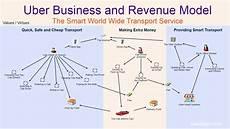 Uber Business Model Business Modeling Solution Dragon1