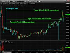 Spike Chart How To Trade Index Price Spikes Technical Traders Ltd