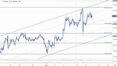 Xag Usd Live Chart Silver Price Targets Xag Usd Hits Trend Resistance At