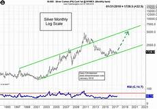 Price Of Silver Today Chart Silver Price Forecast 2018 And Beyond Silver Phoenix