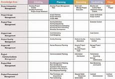 Project Management Knowledge Areas What Are Pmi S Knowledge Areas Pmhut Project