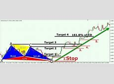 Setting Take Profits and adjusting the Stop Loss for