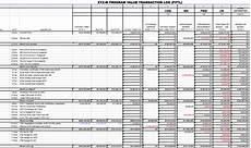 Evm Spreadsheet Building A Comprehensive Evms Program Value Transaction