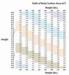 Bsa Weight Chart Body Surface Area Chart With Photos