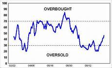 Overbought Oversold Chart Overbought Oversold Dancing With The Trend