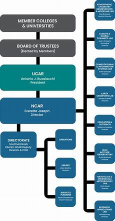 Chart Org Org Chart National Center For Atmospheric Research