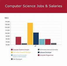 Computer Science Major Jobs Computer Science Degree Jobs And Salaries For A Cs Career