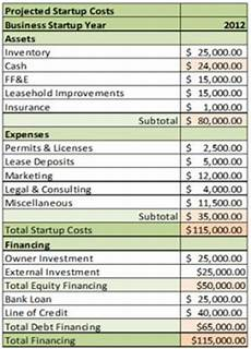 Start Up Cost For Business How To Estimate Start Up Costs For Your New Company