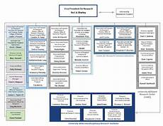Penn State Org Chart Office Of The Vice President For Research Organizational