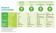 Comparison Of Incandescent And Led Light Bulbs Green Planet Green Home Making My Home Eco Friendly