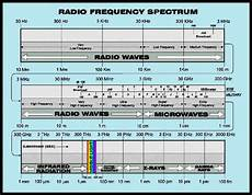 Vhf Frequency Band Chart The Ultimate Guide To Learning About Radio Communication