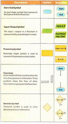 Flowchart Symbols Flowchart Definition Standard Symbols And Guidelines