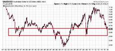 Aed To Usd Chart Aud To Usd This Could Send Australian Dollar Soaring In 2016
