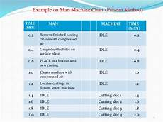 Multiple Activity Chart Industrial Engineering Man And Machine Chart