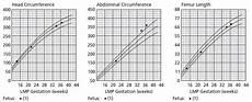 Ultrasound Percentile Chart Fetal Surveillance In Diabetes In Pregnancy Oncohema Key