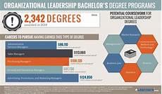 Organizational Leadership Degree Bachelors In Organizational Leadership Online Programs