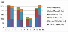 Excel 2013 Stacked Bar Chart Step By Step Tutorial On Creating Clustered Stacked Column