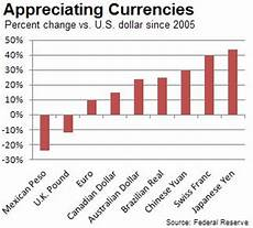 Global Currency Chart Global Currency Comparison With Us Dollar Usd