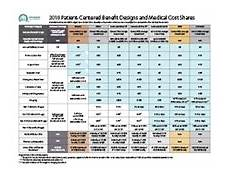 Covered California Eligibility Chart 2019 Health Insurance Through Covered California