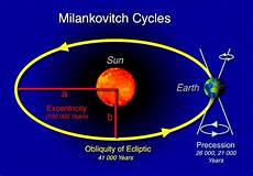 Milankovitch Cycles And Climate Change 4 20 2015 Top Ten Origins Climate Change Origins