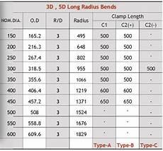 Pipe Radius Chart Heat Induction Bending Oil Amp Gas Engineering Asia
