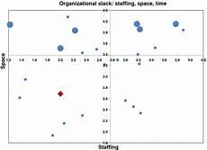 4 Quadrant Chart Excel Template Example Of A Quadrant Graph Showing Organizational Slack