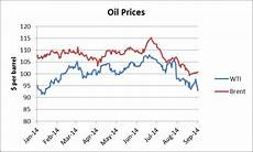 Boiler Oil Price Chart No Rebound In Sight For Sliding Oil Prices Oilprice Com