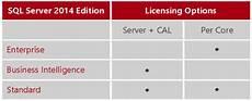Sql Server Licensing How Is Sql Server 2014 Licensed Part 1 The Basics Mirazon