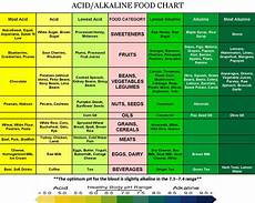 Alkaline Ph Level Chart All Things O Natural Why A Proper Ph Balanced System Is
