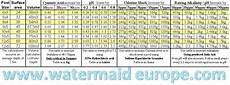 Swimming Pool Chemical Dosage Chart Chlorine Stabiliser