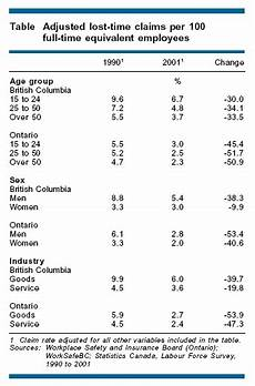 Wsib Claim Type Chart Perspectives On Labour And Income Is The Workplace