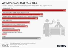Reasons For Leaving Current Job Chart Why Americans Quit Their Jobs Statista