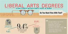 Liberal Arts Degree Jobs Arts Degree Infographics Liberal Arts Degree Career