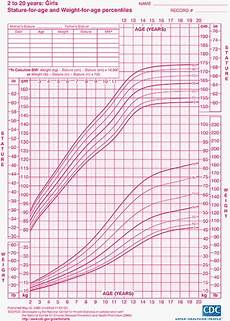 Toddler Girl Growth Chart Child Growth Charts Height Weight Bmi Amp Head Circumference
