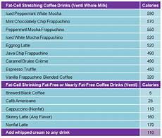 Starbucks Coffee Chart Coffee Chart R O U N D O R A M A