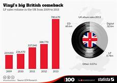Vinyl Record Condition Chart Chart Vinyl S Big British Comeback Statista