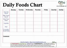 Daily Recommended Food Intake Chart Dailyfoodschart Gif