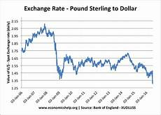 Sterling Us Dollar Exchange Rate Chart Factors Which Influence The Exchange Rate Economics Help