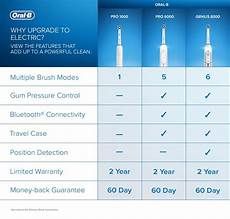 B Electric Toothbrush Comparison Chart Electric Vs Battery Toothbrushes Which Is Better B