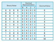 4 Digit Binary Chart Binary Numbers