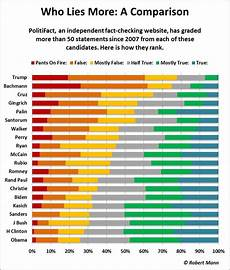 2016 Republican Candidates Comparison Chart Fact Checking 2016 Presidential Candidates The Big Picture