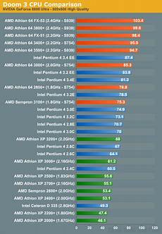 Amd Mobile Processor Comparison Chart Intel S Dominance Of The Cpu Market Coming To An End