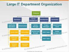 It Services Org Chart None