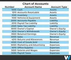 Small Business Chart Of Accounts Example What Should You Include On Your Chart Of Accounts Workful