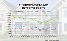Daily Mortgage Interest Rate Chart Current Mortgage Interest Rates And Chart