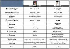 Kindle Fire Comparison Chart 2018 How Does Amazon Kindle Fire Compare To Ipad 2 Chart