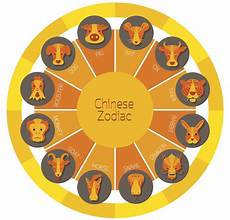 Chinese Astrology Chart A Chart That Explains The Compatibility Between Chinese